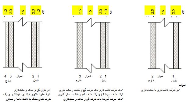 راهنمای درج ضخامت دیوار برای دیوارهای مختلف