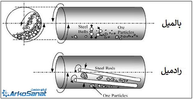 رادمیل چیست | فروش انواع آسیاب گلوله ای یا رادمیل در ظرفیت های مختلف با قیمت مناسب توسط شرکت سنگ شکن آرکو صنعت