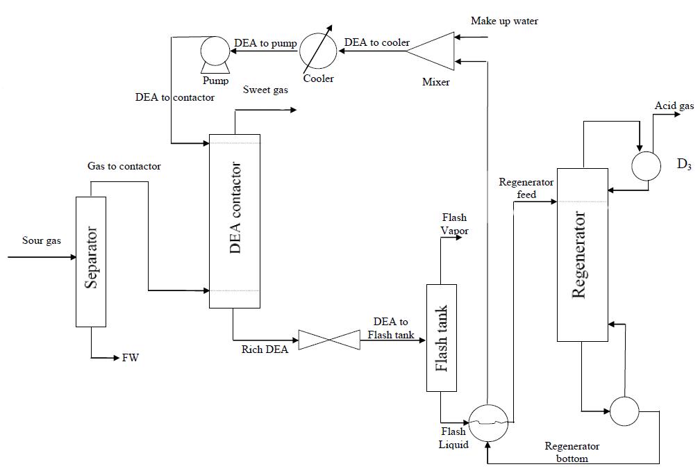pfd واحد شیرین سازی گاز طبیعی